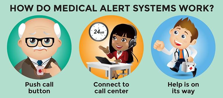 How does a Medical Alert System Work