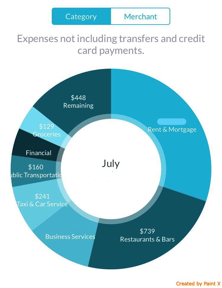 best personal finance apps | a chart from Albert